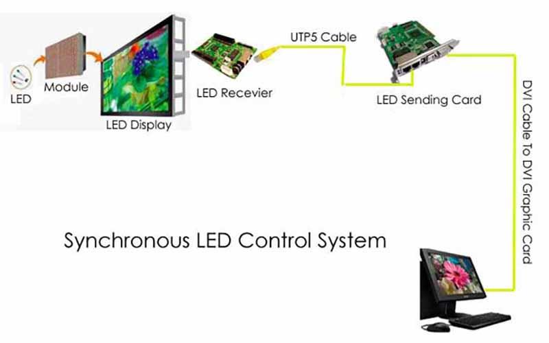 LED màn hình của màn hình led ngoài trời