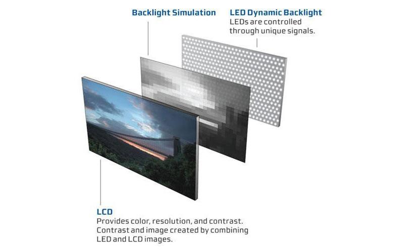 LED Backlit là công nghệ màn hình rất được ưa chuộng hiện nay