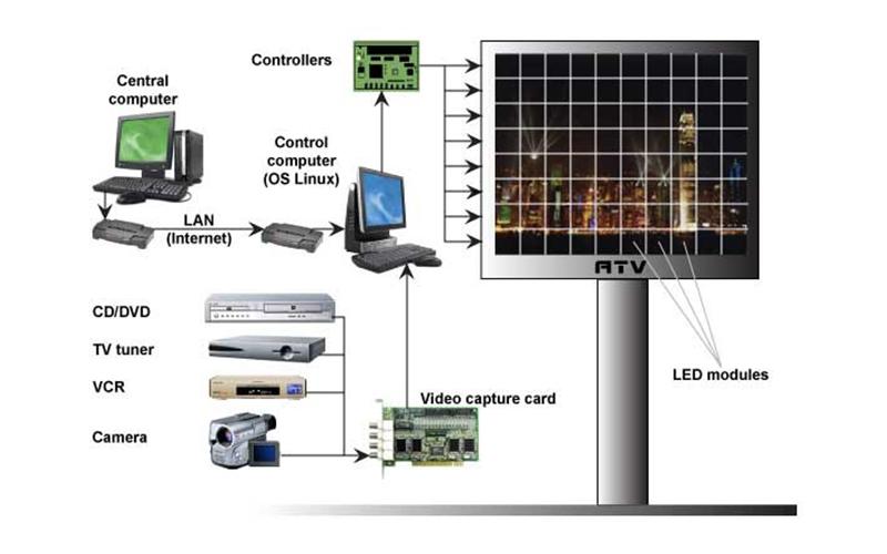 Màn hình hoạt động thông qua máy tính điều khiển