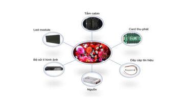 Cấu tạo màn hình LED bao gồm nhiều thành phần khác nhau